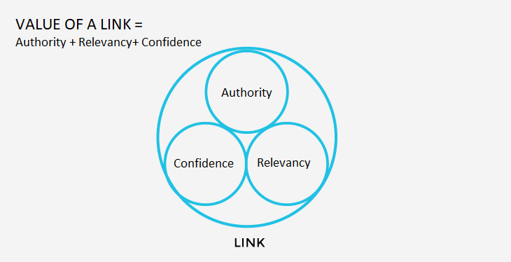 seo-link-authority-seoexpertum